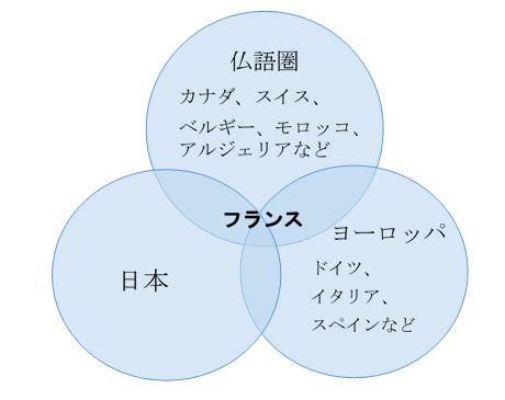 仏語圏言語文化コース | お茶の水女子大学